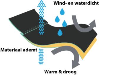 Deken voetenzak en heating 3